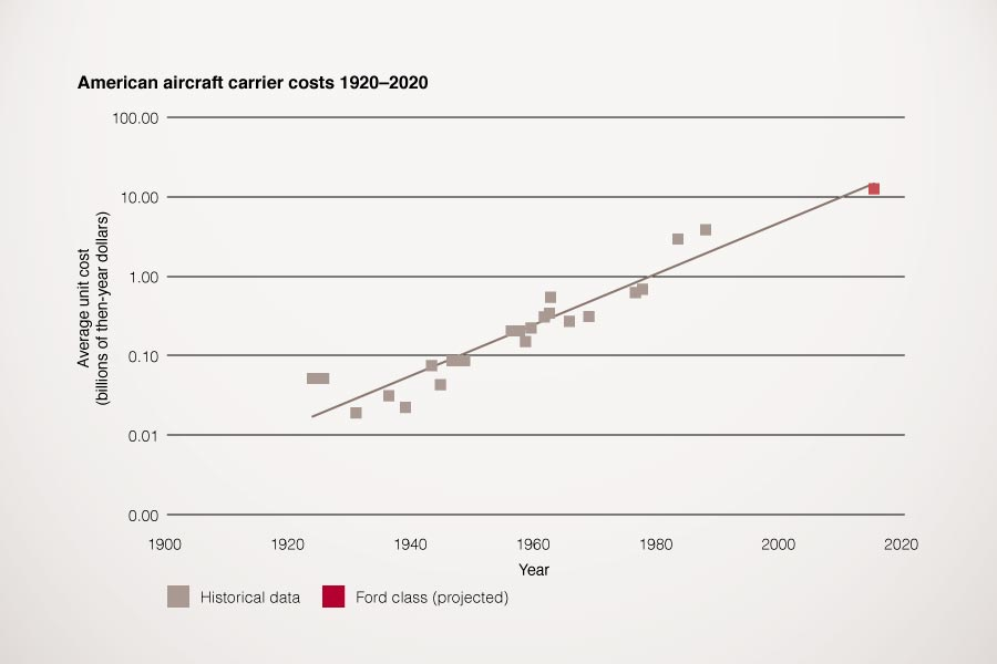 Graph showing costs of an American aircraft carrier from 1920 to 2020
