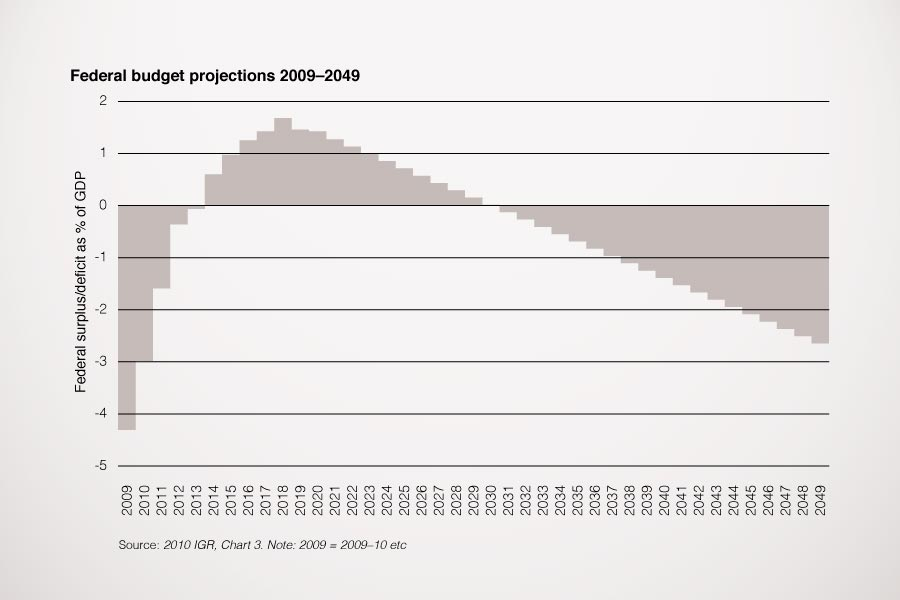 Projections of federal budget surplus or deficit as percentage of GDP from 2009 to 2049