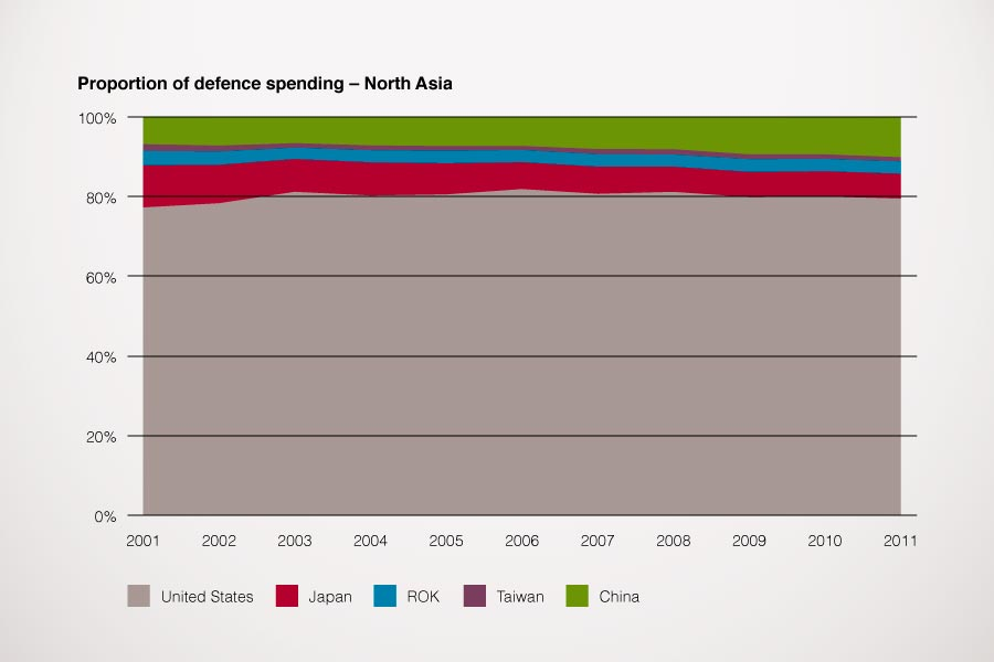 Graph showing proportion of total defence spending in North Asia