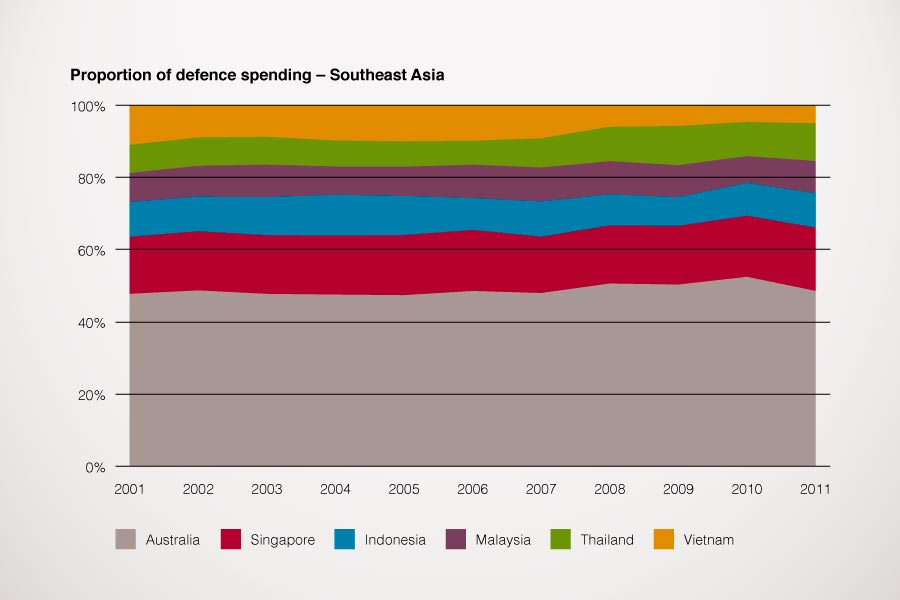 Graph showing proportion of defence spending for Southeast Asia