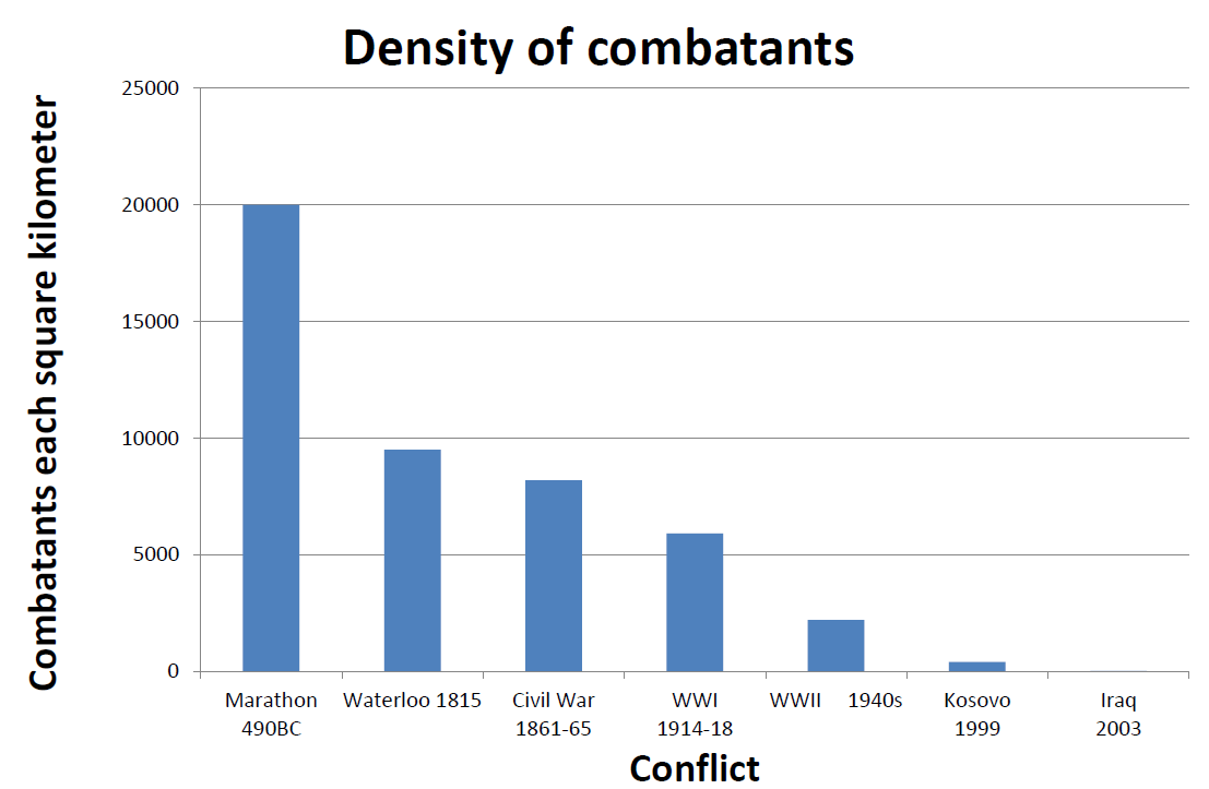 Density of combatants