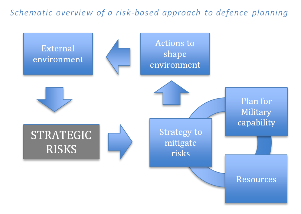 strategic plans lose favor Alternatively, some executives favor investments in flexibility that allow their  companies to  under uncertainty, traditional approaches to strategic planning  can be  investments are truly reserving the right to play or simply the right to  lose.