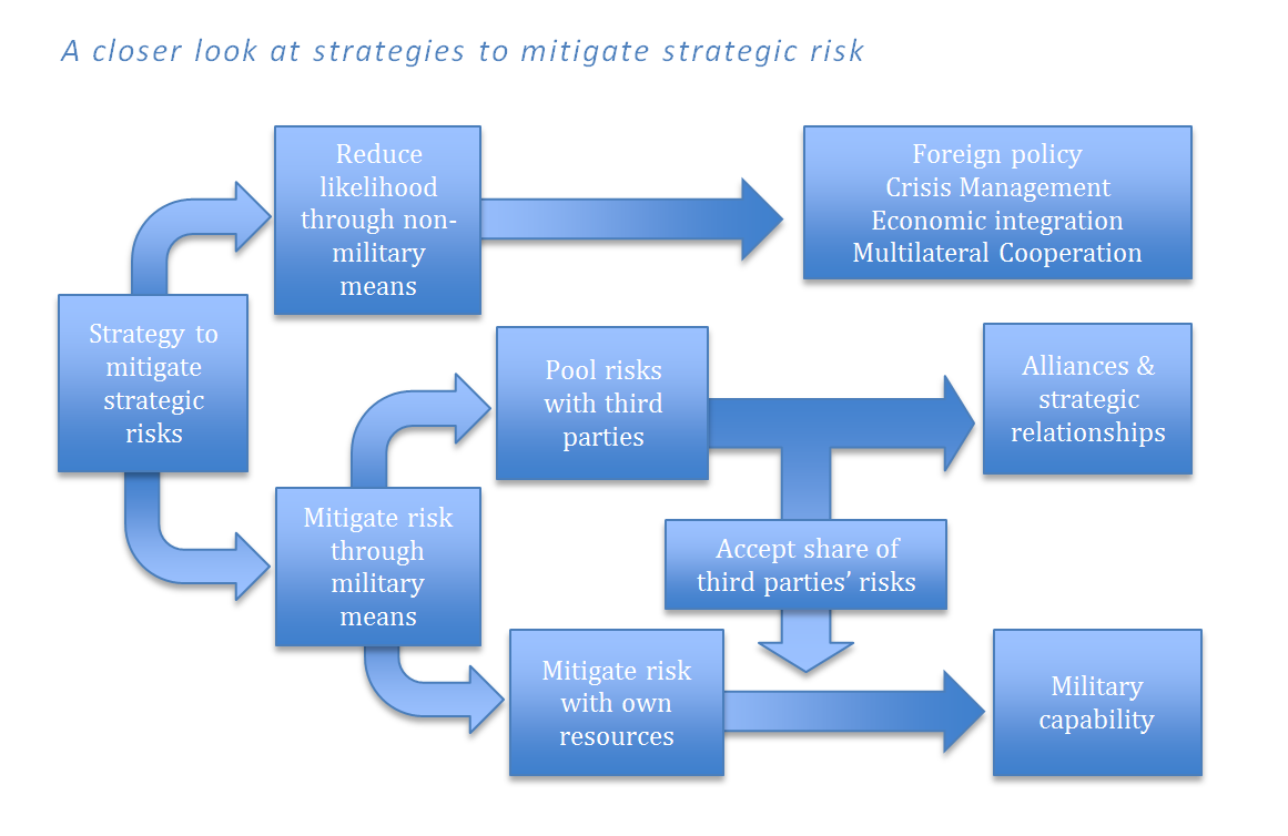 strategic thinking constructs Strategic thinking tactics - time to the basic purpose governing strategic thinking is to be able to construct an overarching and defining plan or strategy that.