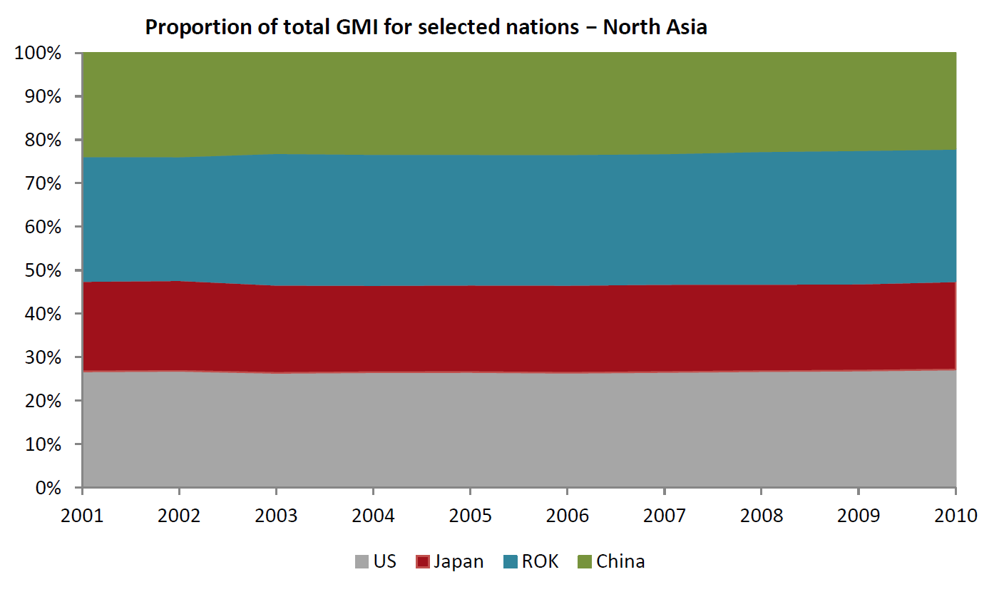 Proportion of total GMI North Asia