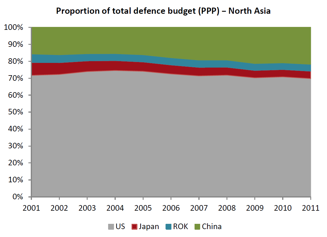 Proportion of total defence budget PPP North Asia