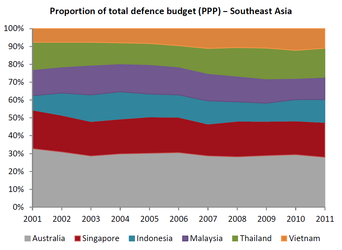 Proportion of total defence budget PPP Southeast Asia