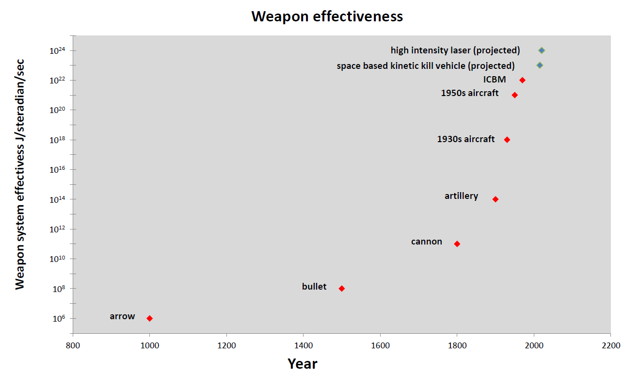 Weapon effectiveness over time
