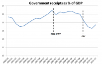 Government receipts as % of GDP