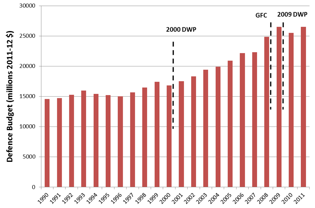 Defence budget 1999 - 2011, inflation removed