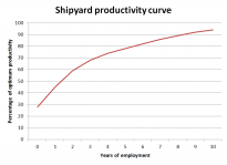 Shipyard productivity curve