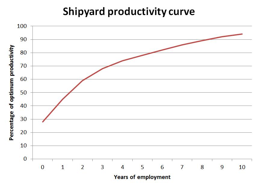 Shipyard productivity curve