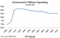 Demoracies' military spending
