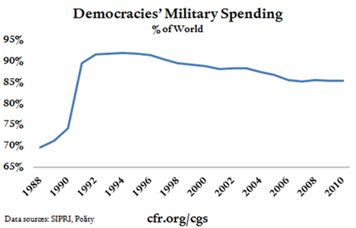 Demoracies' military spending