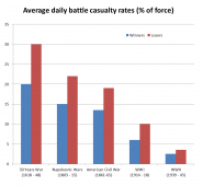Graph average daily battle casualty rates