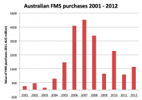 Australian FMS purchases 2001 to 2012