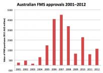 Australian FMS approvals 2001-2012