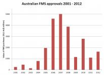 Australian FMS approvals 2001 - 2012