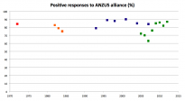 Positive responses to ANZUS alliance (%)