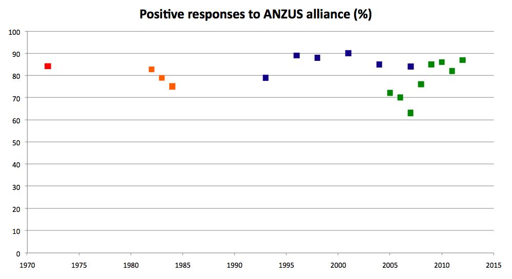 Positive responses to ANZUS alliance (%)