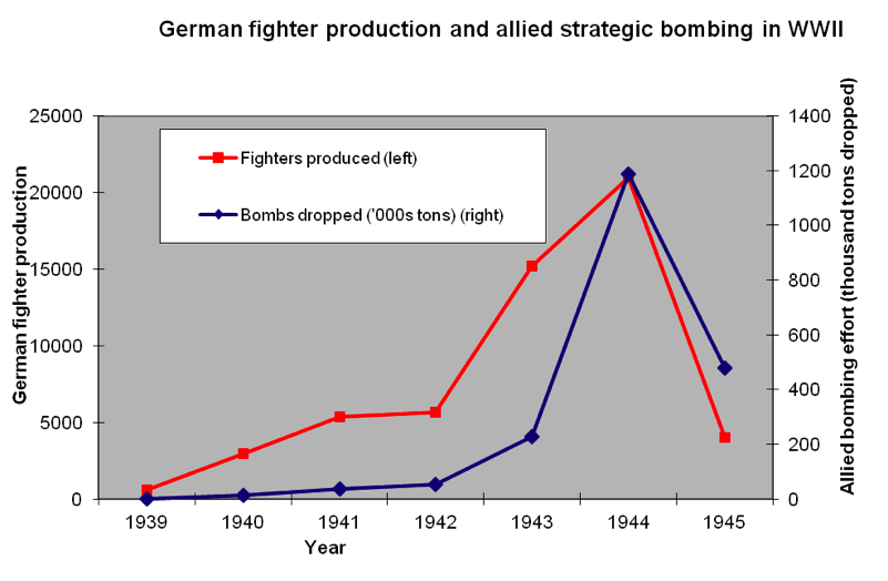 German fighter production and allied strategic bombing in WWII