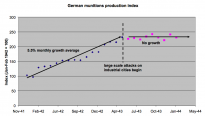 German munitions production index