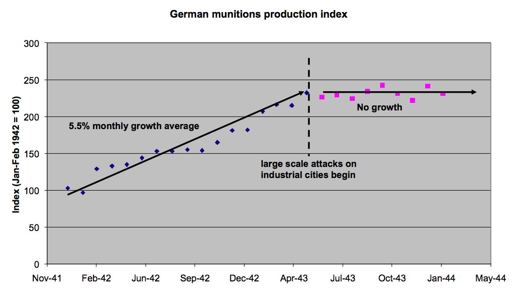 German munitions production index