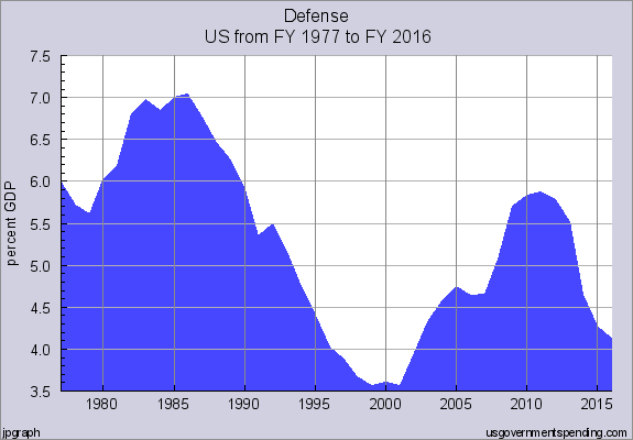 US spending on defence as a percentage of GDP, 1977-2016