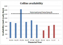 Collins availability