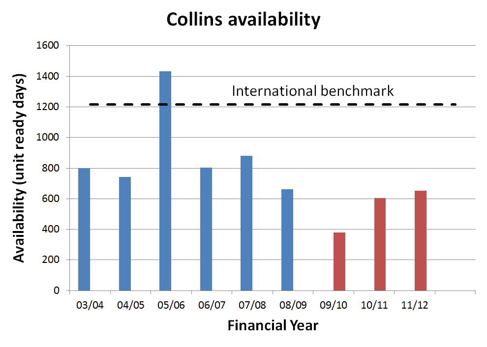 Graph showing Collins availability, Andrew Davies