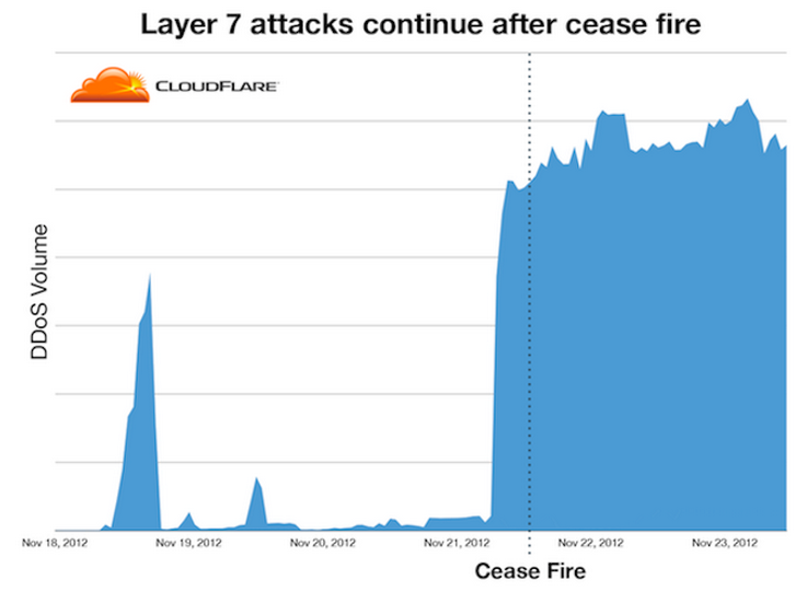 Graph source: CloudFare via Danger Room blog, 28 November 2012