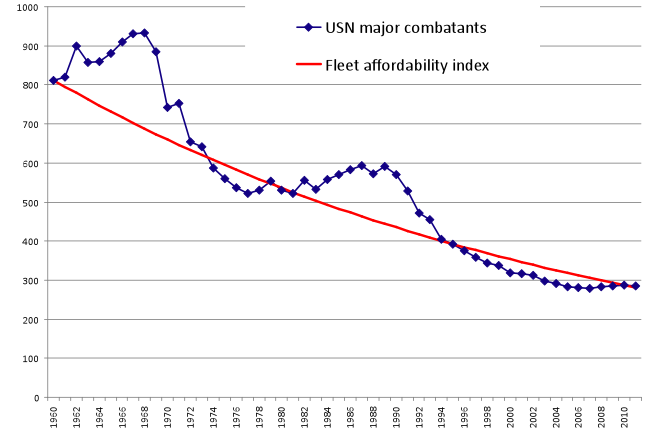 Sources: USN fleet size from http://www.history.navy.mil/branches/org9-4.htm. Cost index curve from RAND Corporation estimates of unit price increase.