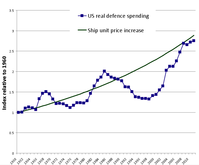 Source: US defence spending figures from Pentagon budget papers 2012 'Green Book'