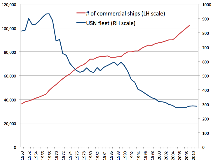 Graph: number of commercial ships vs USN fleet