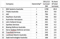 Top 12 Defence contractors and their turnover for the previous financial year