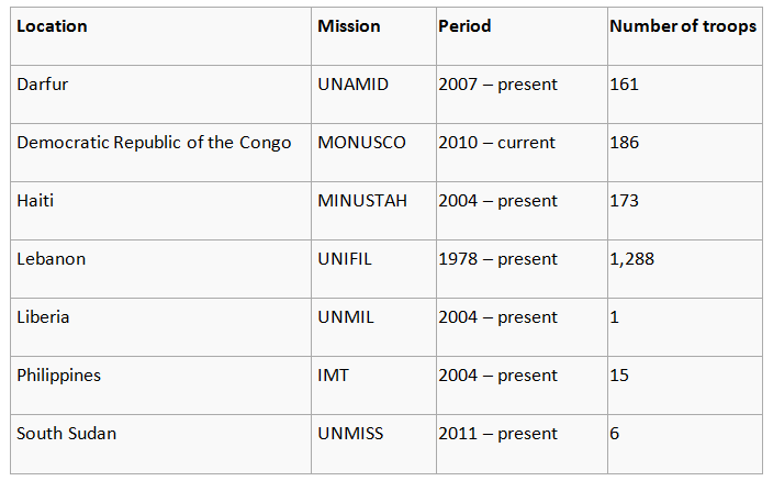 Table showing numbers of Indonesian peacekeepers deployed to current missions