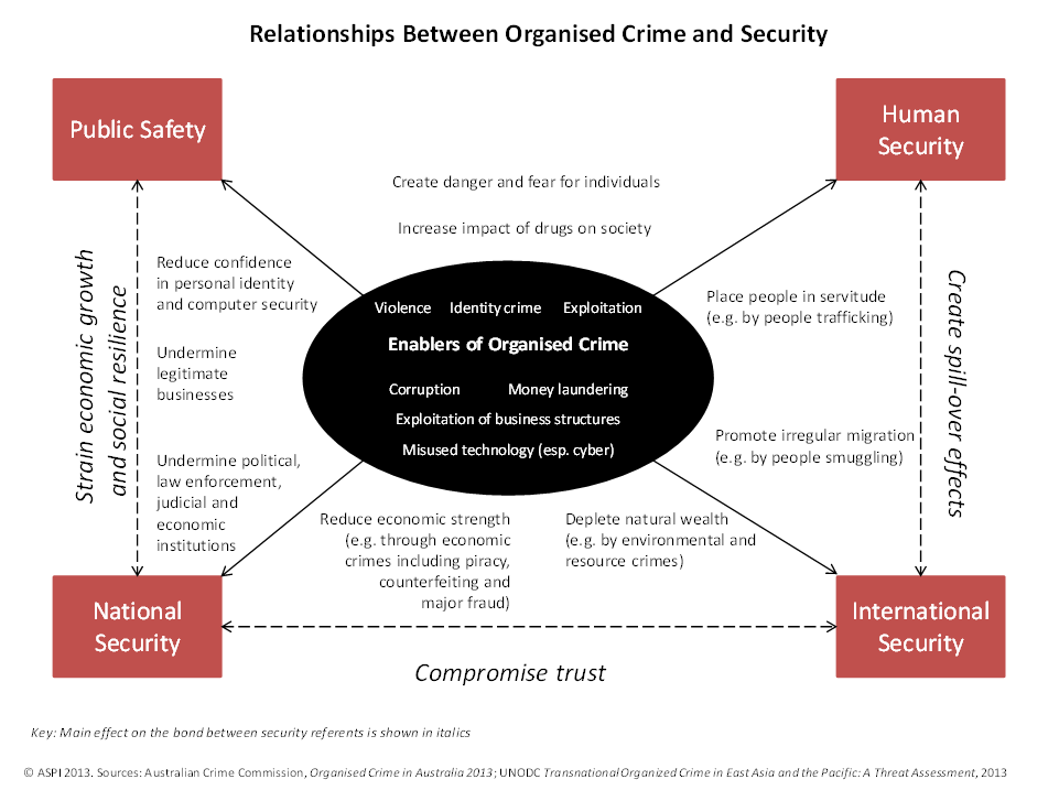 Relationships between organised crime and society