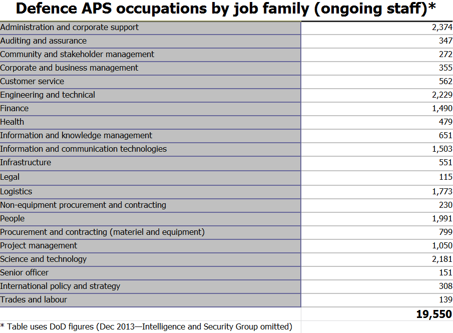 Defence APS occupations by job family
