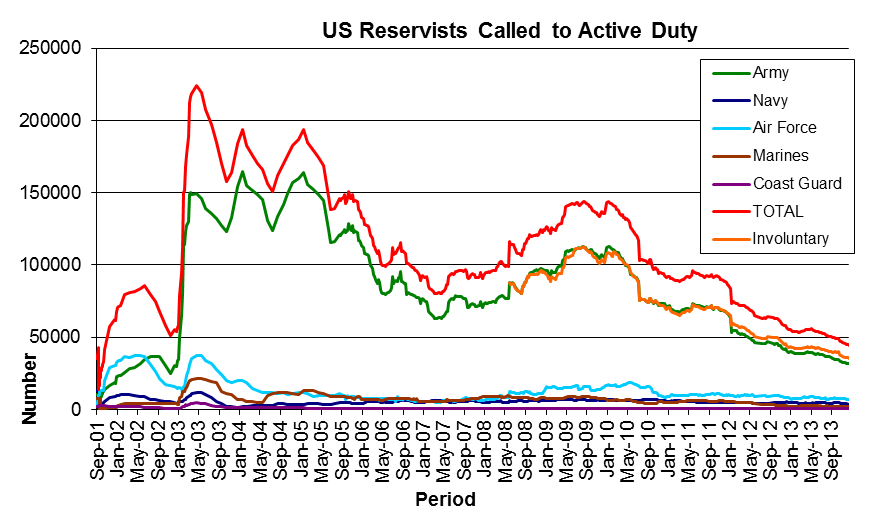 Graph showing US reservists called to active duty