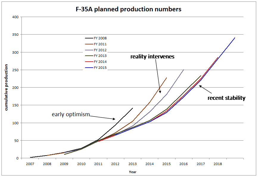 F35 Graph 2