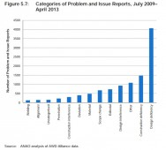 Figure 5.7: Categories of problem and issue reports, July 2009 - April 2013