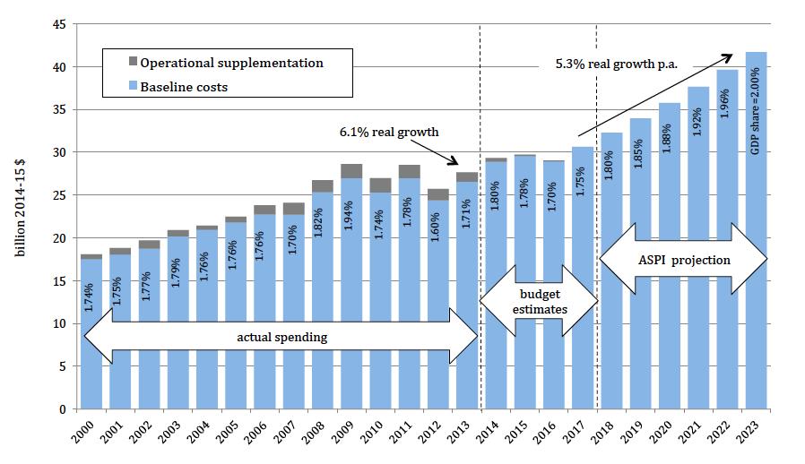 Defence Budget 2014