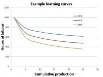 Graph showing example learning curves (cumulative production vs hours of labour).