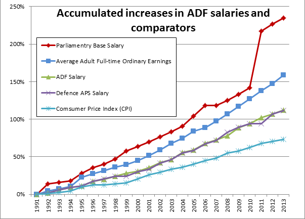 Graph - salary increase comparators