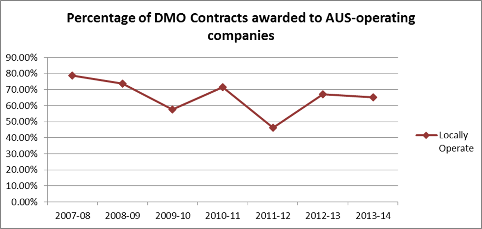 Percentage of DMO contracts awarded to AUS-operating companies