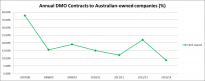 Annual DMO contracts to Australian-owned companies