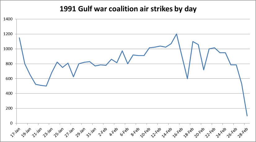 1991 Gulf War coalition air strikes