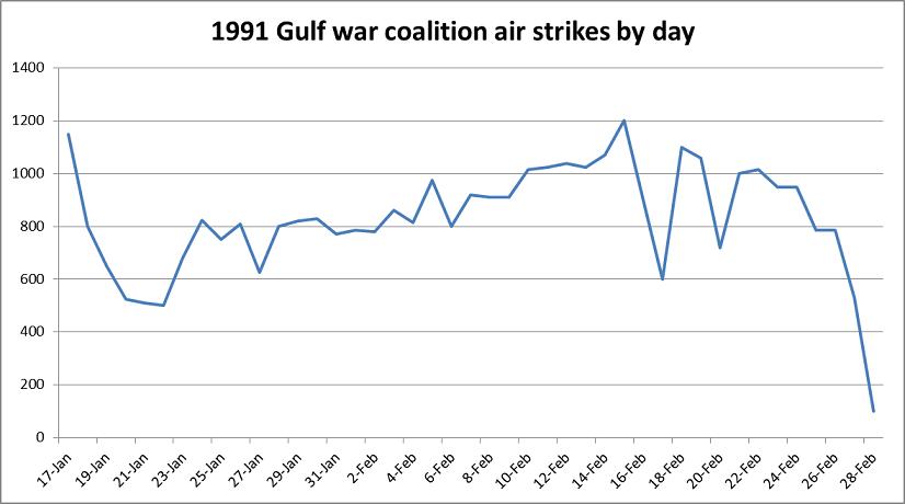1991 Gulf War coalition air strikes