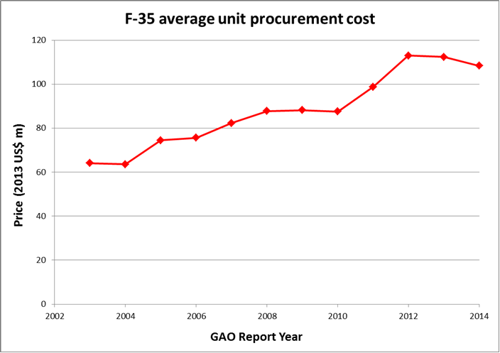 F-35 average unit procurement cost