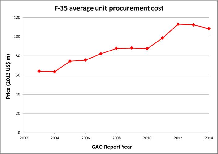 F-35 average unit procurement cost