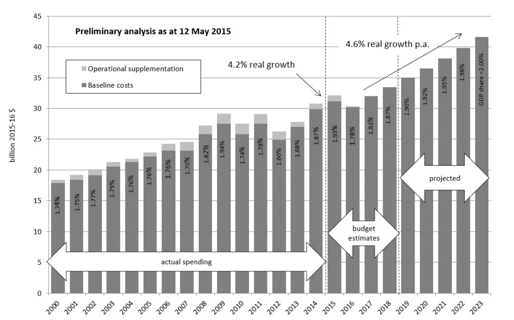 Preliminary analysis as at 12 May 2015